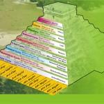 Mayan Calendar Stages